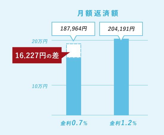 7,000万円住宅ローン月額返済額